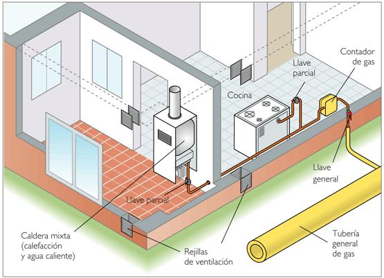 Instalación tuberías y centralitas de gas