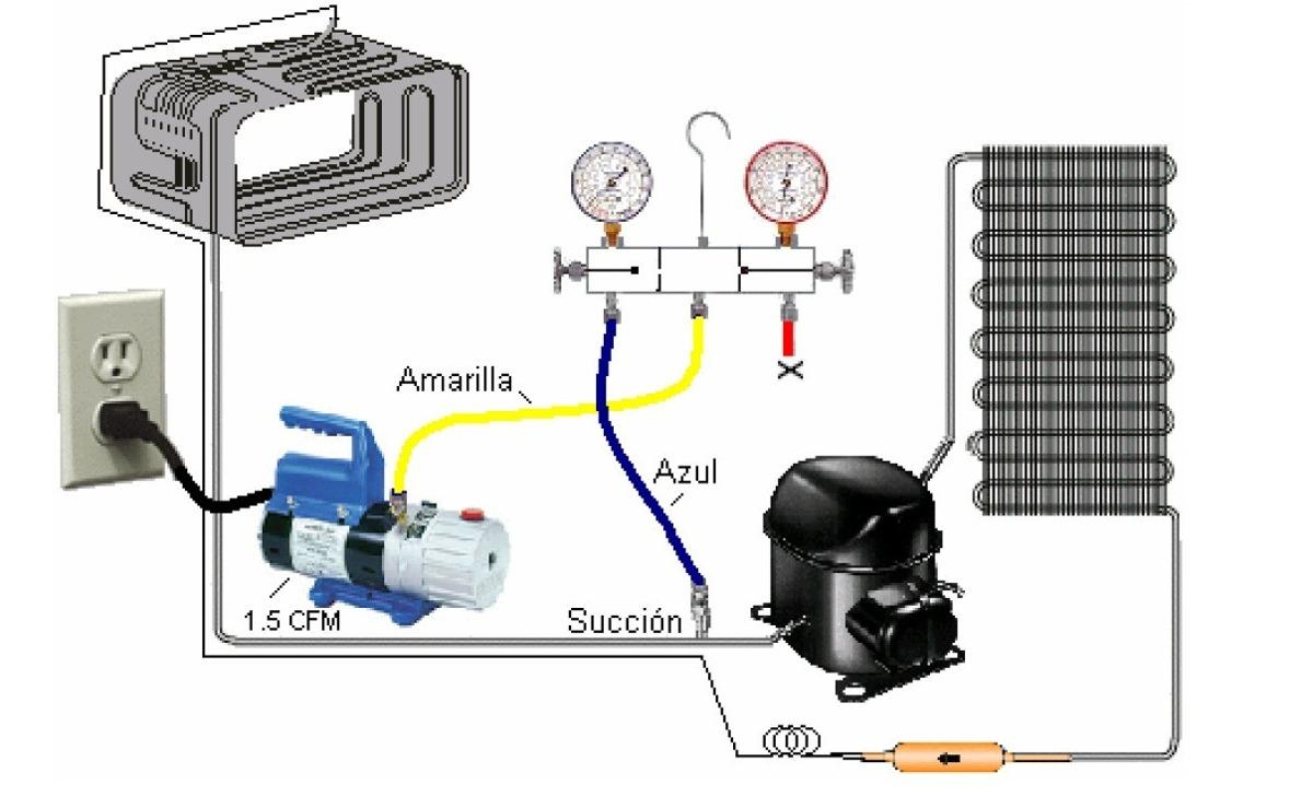 Refrigeración Comercial proceso de refrigeración